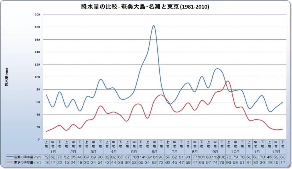 降水量の比較 - 奄美大島・名瀬と東京 (1981-2010)