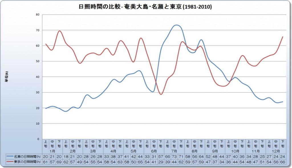 日照時間の比較 - 奄美大島・名瀬と東京 (1981-2010)